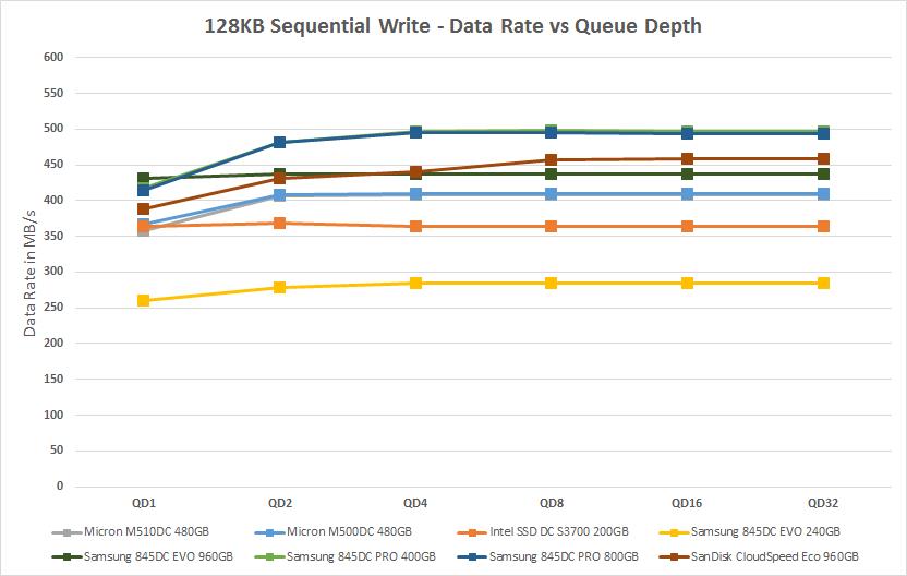 عملکرد درایوهای مختلف در تبادل بستههای 128 کیلوبایتی داده و طول صفهای مختلف