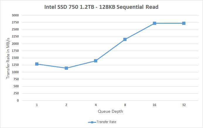 سرعت خواندن ترتیبی درایو SSD 750 اینتل، بستههای 128 کیلوبایتی