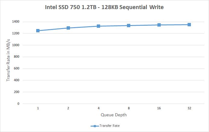 سرعت نوشتن ترتیبی درایو SSD 750 اینتل، بستههای 128 کیلوبایتی