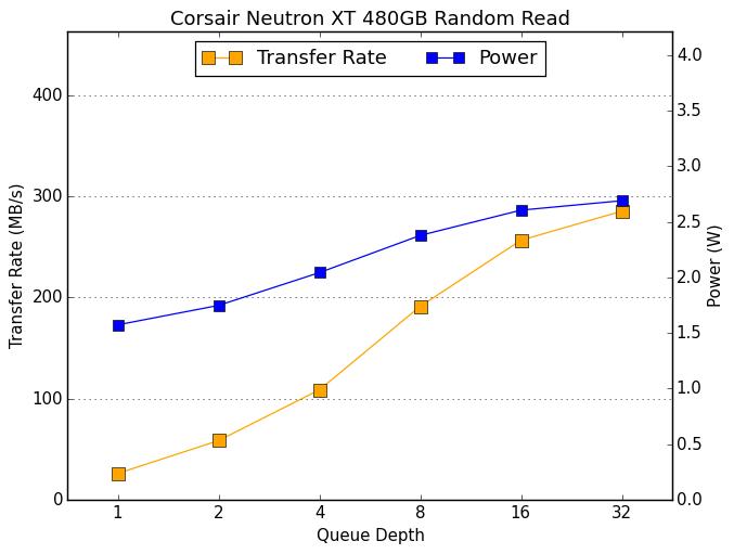 عملکرد درایو Neutron XT کورسیر با طول صفهای مختلف