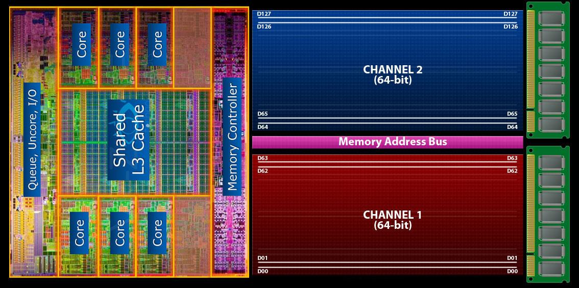 کنترلر حافظه یا Memory Controller دو کاناله