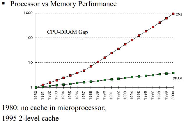مقایسهی عملکرد پردازندهی اصلی و حافظهی رم در گذر زمان