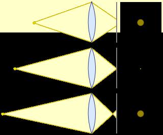 اجسام دور و نزدیک روی سطح حسگر، فقط سوژهای با فاصلهی مناسب در فوکوس است