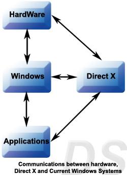 DirectX پلی میان سختافزار، نرمافزار و ویندوز به عنوان سیستم عامل