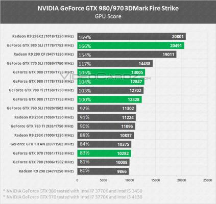 مقایسهی GTX 980 با GTX 780 Ti