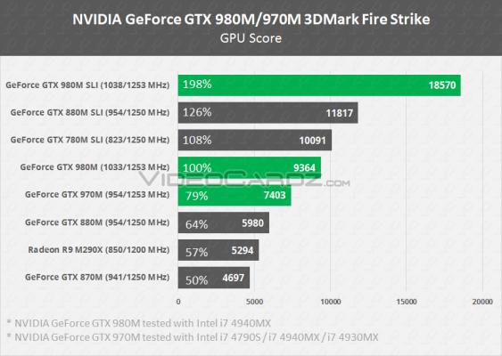 مقایسهی GTX 980M و GTX 970M با GTX 880M