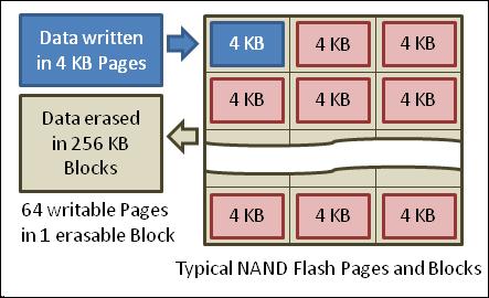 TRIM صفحات 4 کیلوبایتی یک بلوک 256 کیلوبایتی را کاملاً پاک میکند