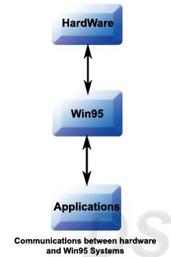 ویندوز 95، ارتباط نرمافزار ابتدا با سیستم عامل و سپس سختافزار است