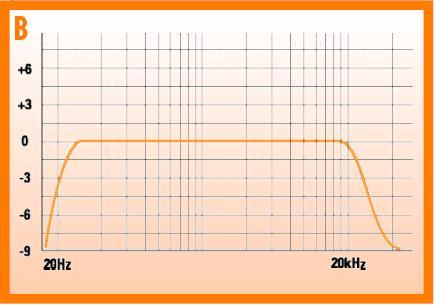 نمودار پاسخ فرکانسی یک اسپیکر خوب