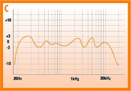 نمودار پاسخ فرکانسی یک اسپیکر