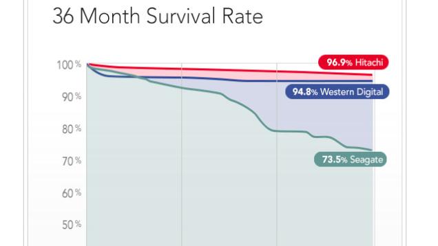 درصد خرابی هارددیسکها پس از 2.5 سال استفاده