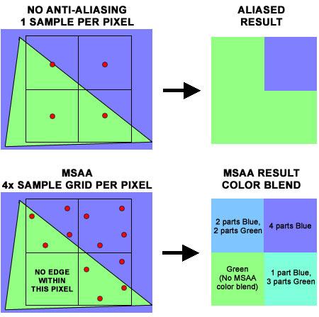آنتی-الیاسینگ یا Anti-Aliasing یا AA در بازیها چیست و تنظیمات مختلف آن به چه معنی است؟