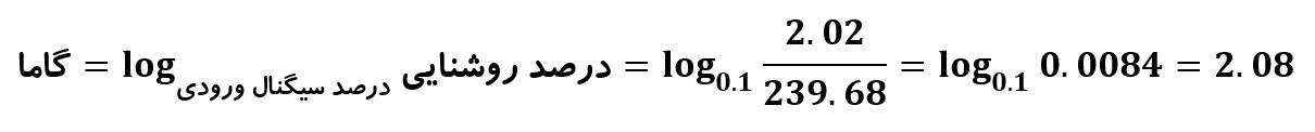 گامای واقعی یا محاسبه شده با 10 درصد سیگنال ورودی