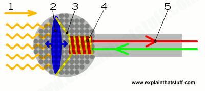 میکروفون موج صوتی را به الکتریسیته تبدیل میکند