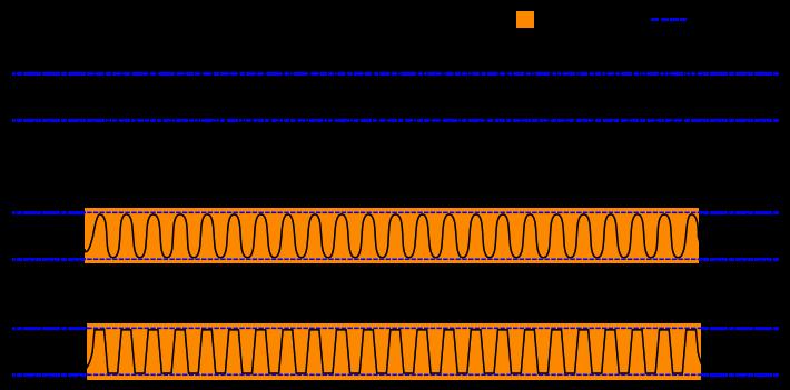 نمونهای از اعوجاج که با افزایش دامنهی سیگنال رخ داده است