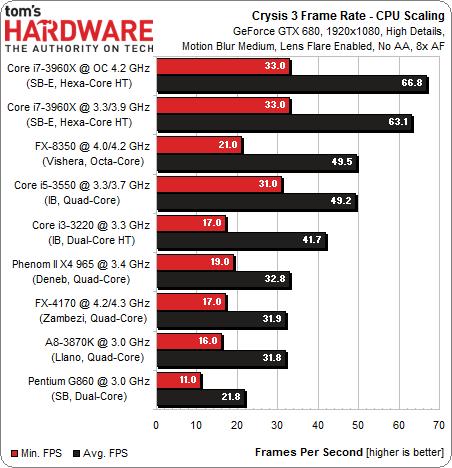 عملکرد پردازندههای مختلف 2، 4 و 6 هستهای در اجرای کرایسیس 3