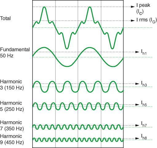 اعوجاج هارمونیک موج سینوسی ورودی و ترکیب هارمونیکها
