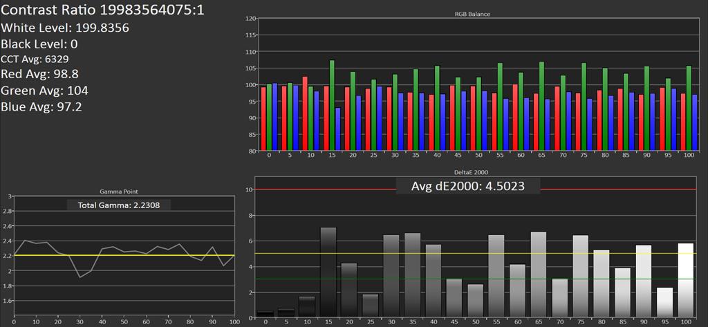 متوسط dE2000 برای نمونه رنگهای مختلف و در روشناییهای متفاوت
