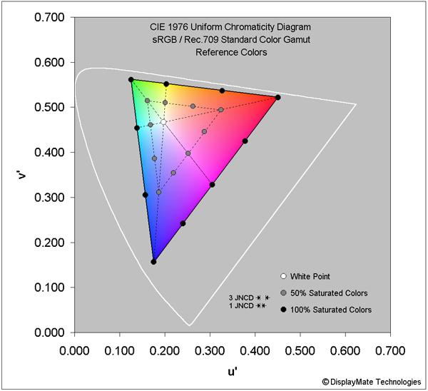 21 نمونه رنگ مختلف در گسترهی sRGB برای تست نمایشگر