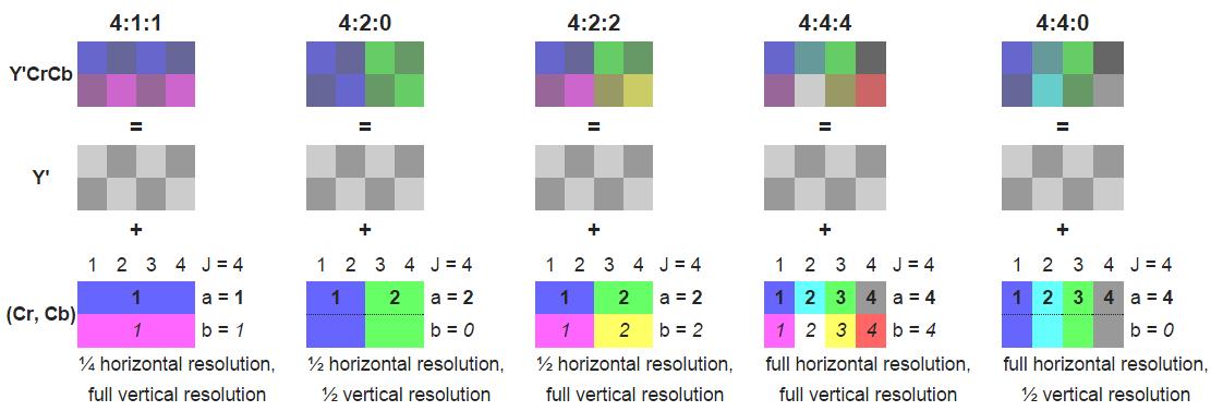 انواع نمونهبرداری و ترکیب پیکسلها در YUV
