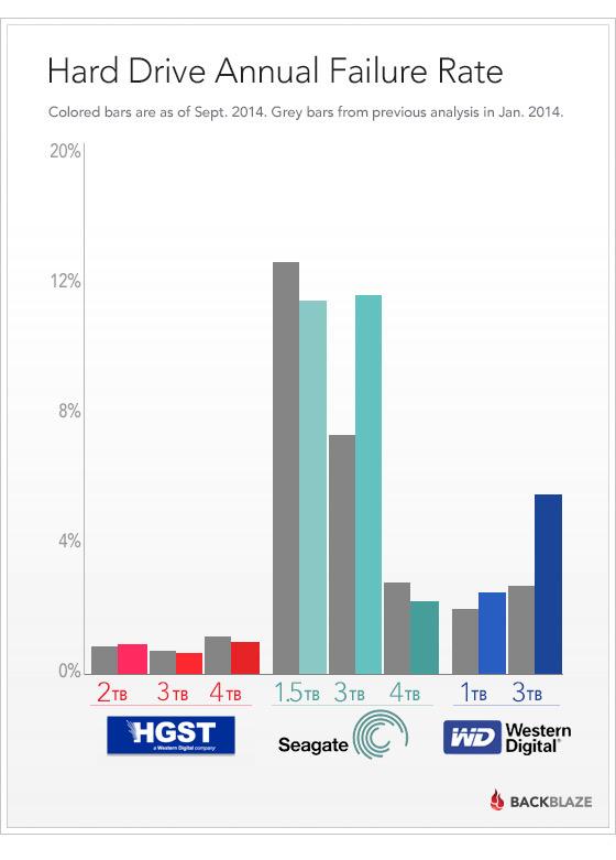 درصد خرابی هارددیسکها پس از یک سال استفاده