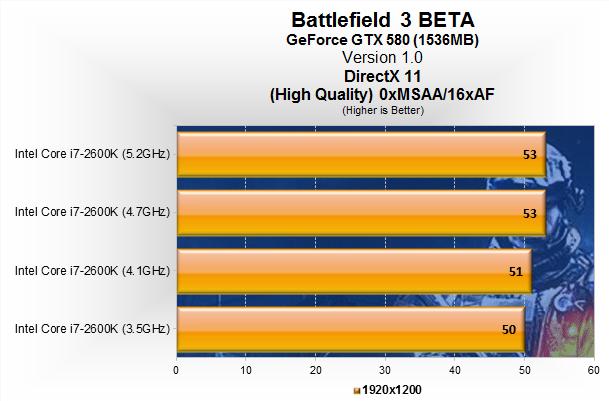 اورکلاک کردن Core i7-2600K و تأثیر آن روی سرعت اجرای بازی Battlefield 3
