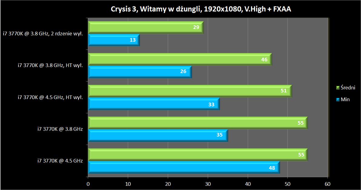 تأثیر سرعت کلاک Core i7-3770K بر حداقل سرعت اجرای Crysis 3