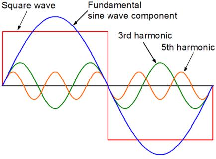 هارمونیک 3 و 5 یک موج سینوسی