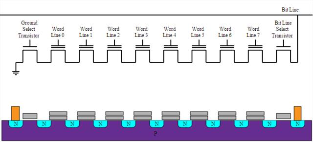 ساختار حافظهی NAND