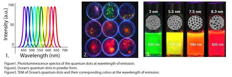 نور با رنگهای مختلف که از نقاط کوآنتومی بزرگ و کوچک ساطع شده است.
