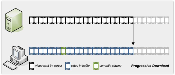 دانلود جلورونده یا Progressive Download برای تماشای ویدیو