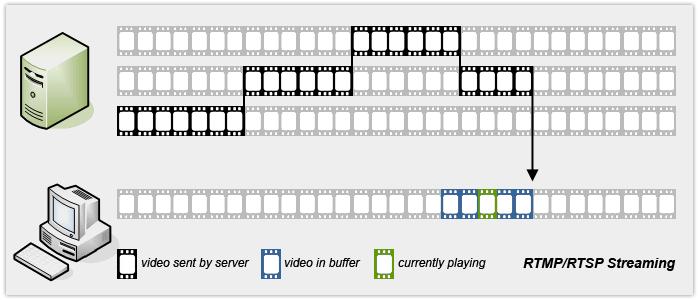 استریم ویدیو از سرور RTSP یا RTMP به کلاینت
