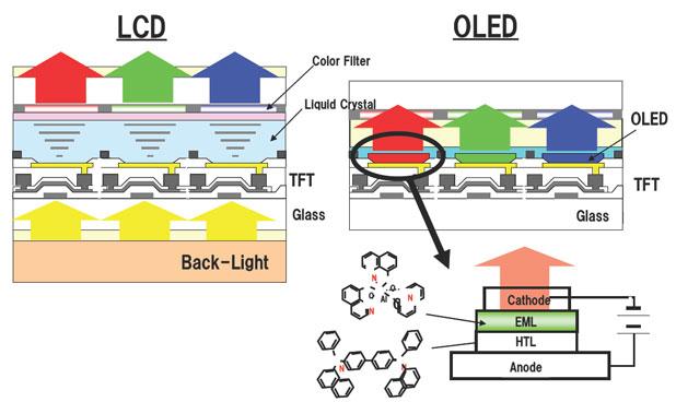 ساختار لایههای LCD و OLED