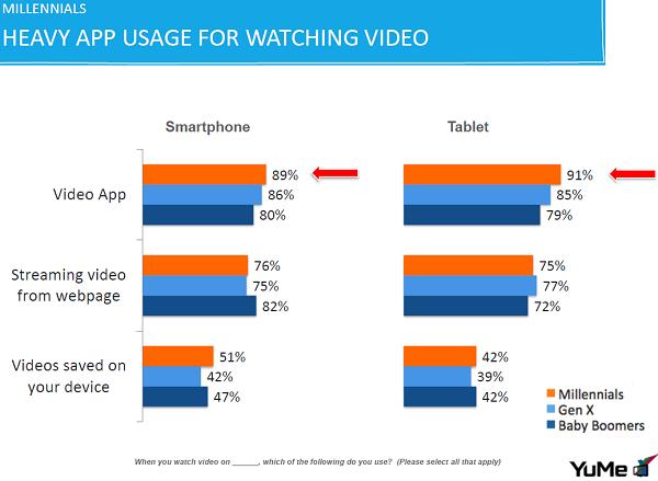 آمار استفاده از ویدیوهای آنلاین و ویدیوهای روی حافظهی داخلی