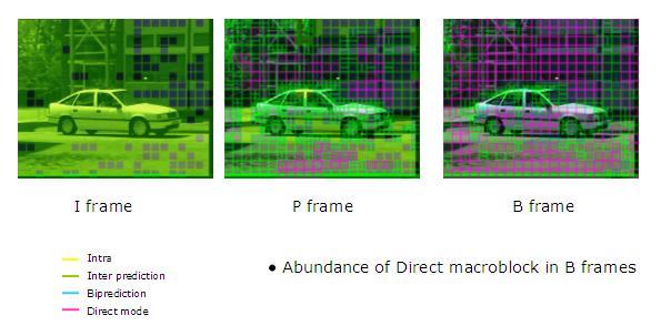 فریم B و P یک فریم کامل نیستند، بخشی از داده را دارند.