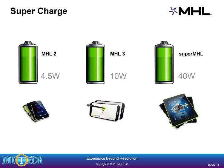 با کابل SuperMHL سریعتر شارژ کنید!