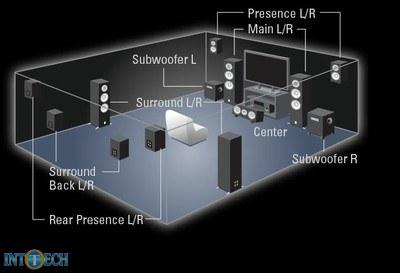اسپیکرهای اضافه برای تجربهی Dolby Atmos در منزل