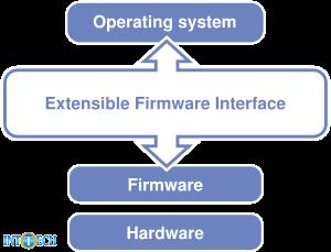 ارتباط سیستم عامل و سختافزار از طریق فرمور