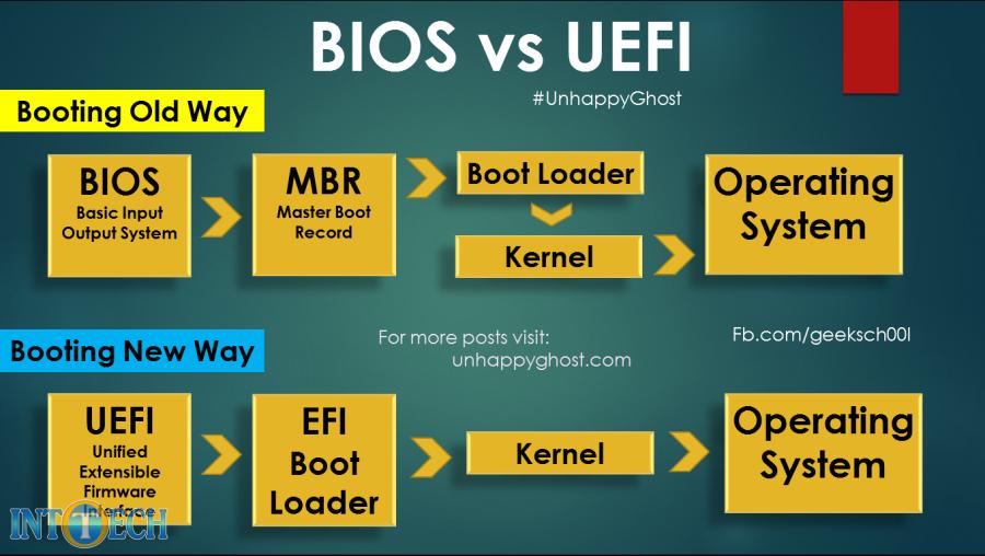 تفاوت بوت شدن سیستم عامل به کمک بایوس و UEFI