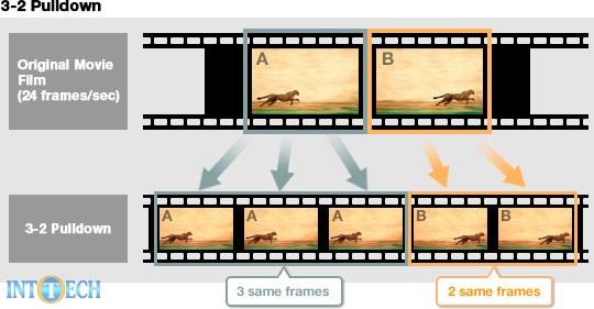 فیلم صحنه آهسته یا اسلوموشن (Slow-Mo) چیست و چطور ایجاد میشود؟