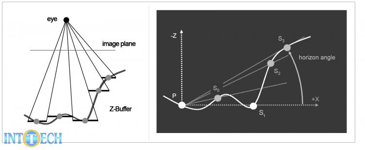 محاسبهی افق و زاویهی آن در روش HBAO