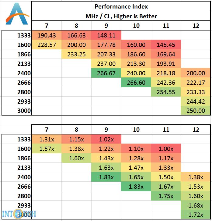 ضریب عملکرد رم در فرکانسها و تایمینگها مختلف