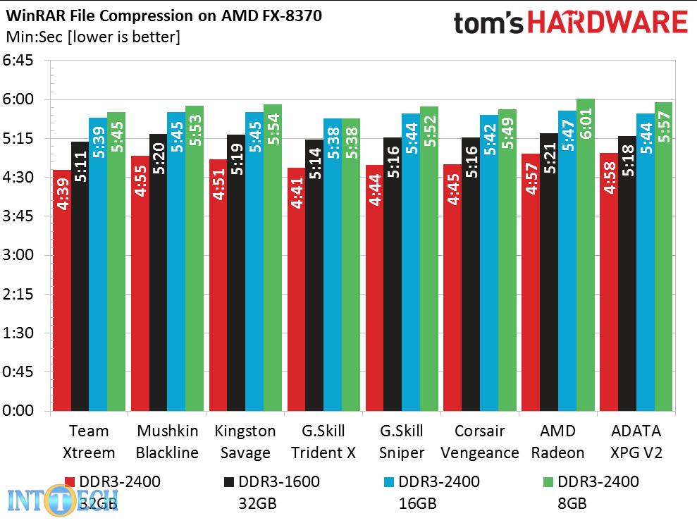 بنچمارک رمهای DDR3 در WinRAR