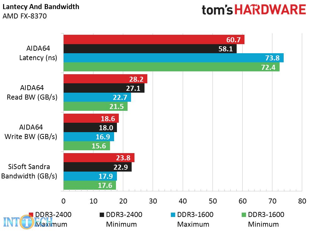 حداکثر و حداقل تأخیر رم و پهنای باند مدلهای مختلف