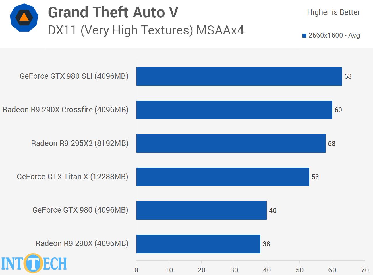 بررسی سرعت اجرای GTA V توسط کارت گرافیک های AMD و انویدیا