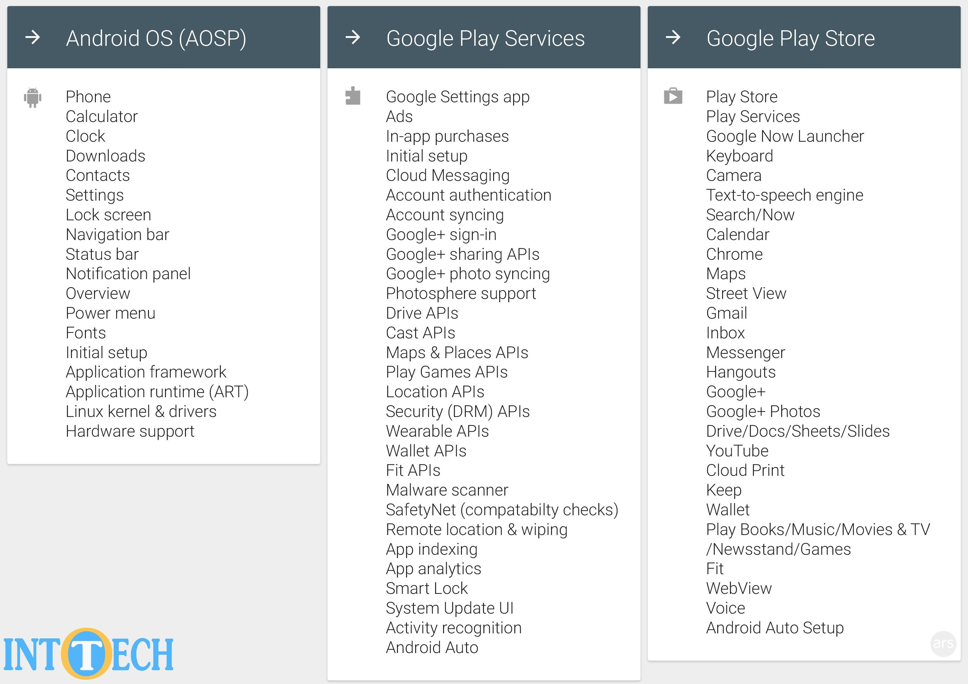 لیستی از سرویسها و APIهای گوگل پلی و AOSP