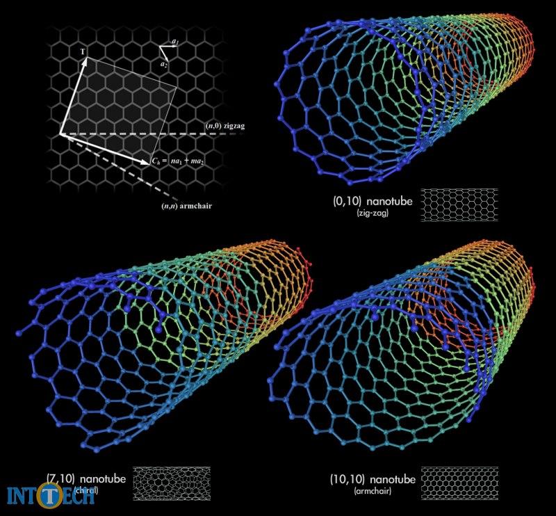انواع نانولولهی کربن