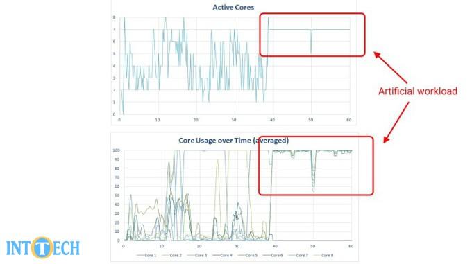 میزان استفاده از هستهها در بنچمارک AnTuTu