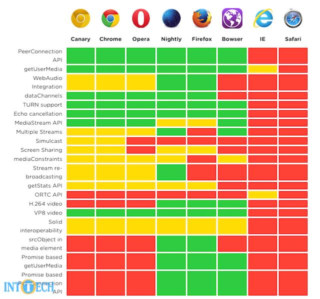 پشتیبانی از WebRTC توسط مرورگرهای مختلف