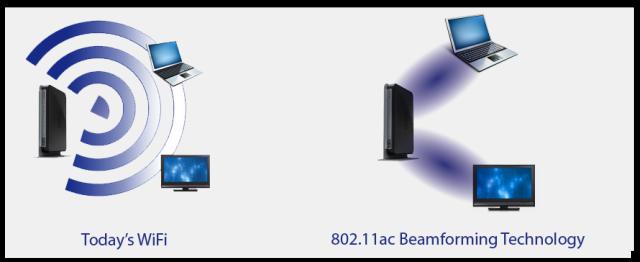 وای-فای 802.11ac و 802.11n چیست؟ مشخصات، مزایا و سرعت نسخههای مختلف